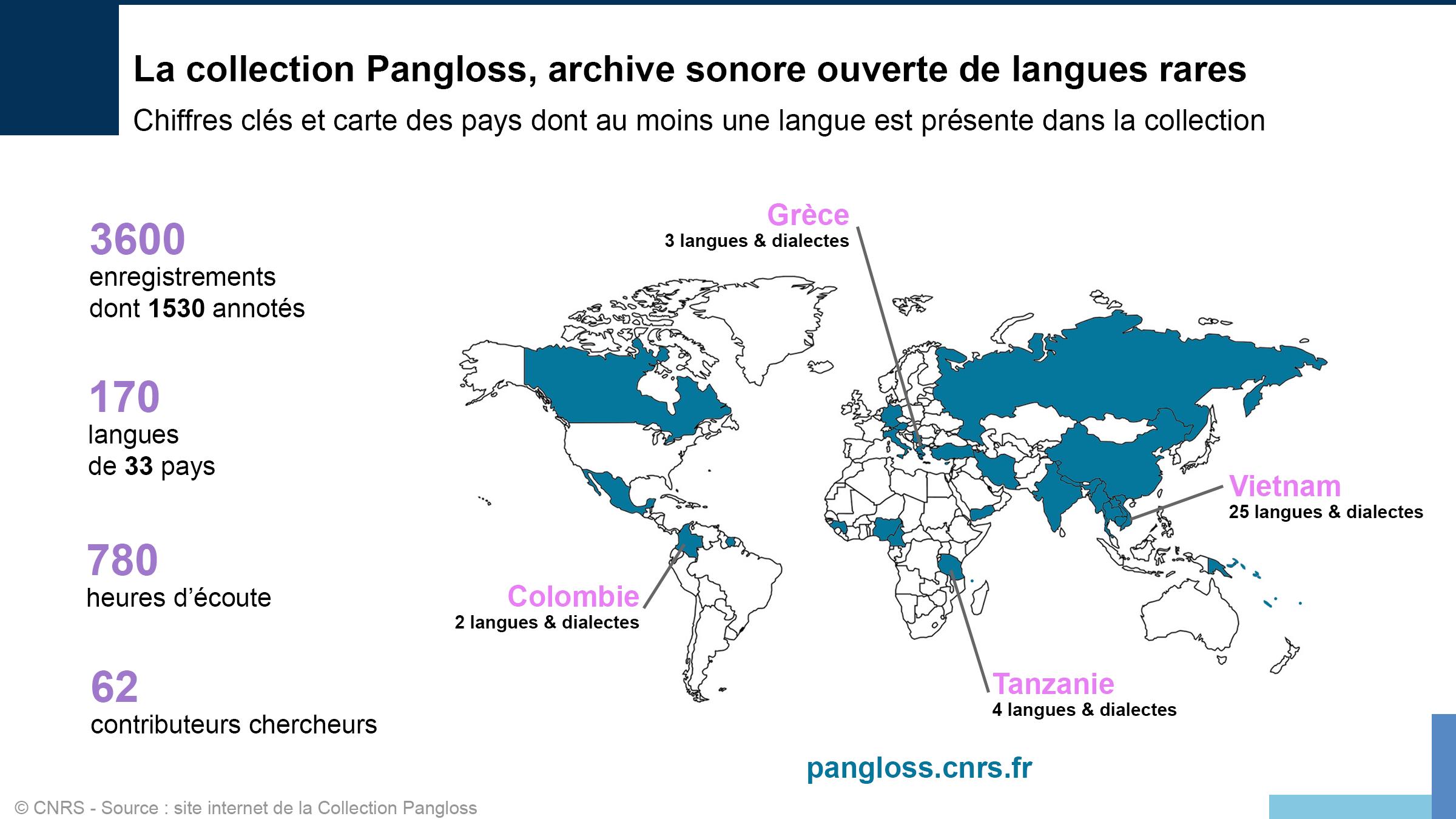 Statistiques sur la collection Pangloss
