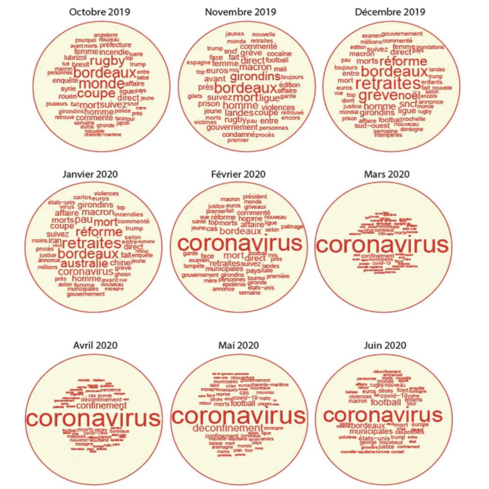 """Nuages de mots entre octobre 2019 et juin 2020 : le terme """"coronavirus"""" prend de plus en plus de place"""