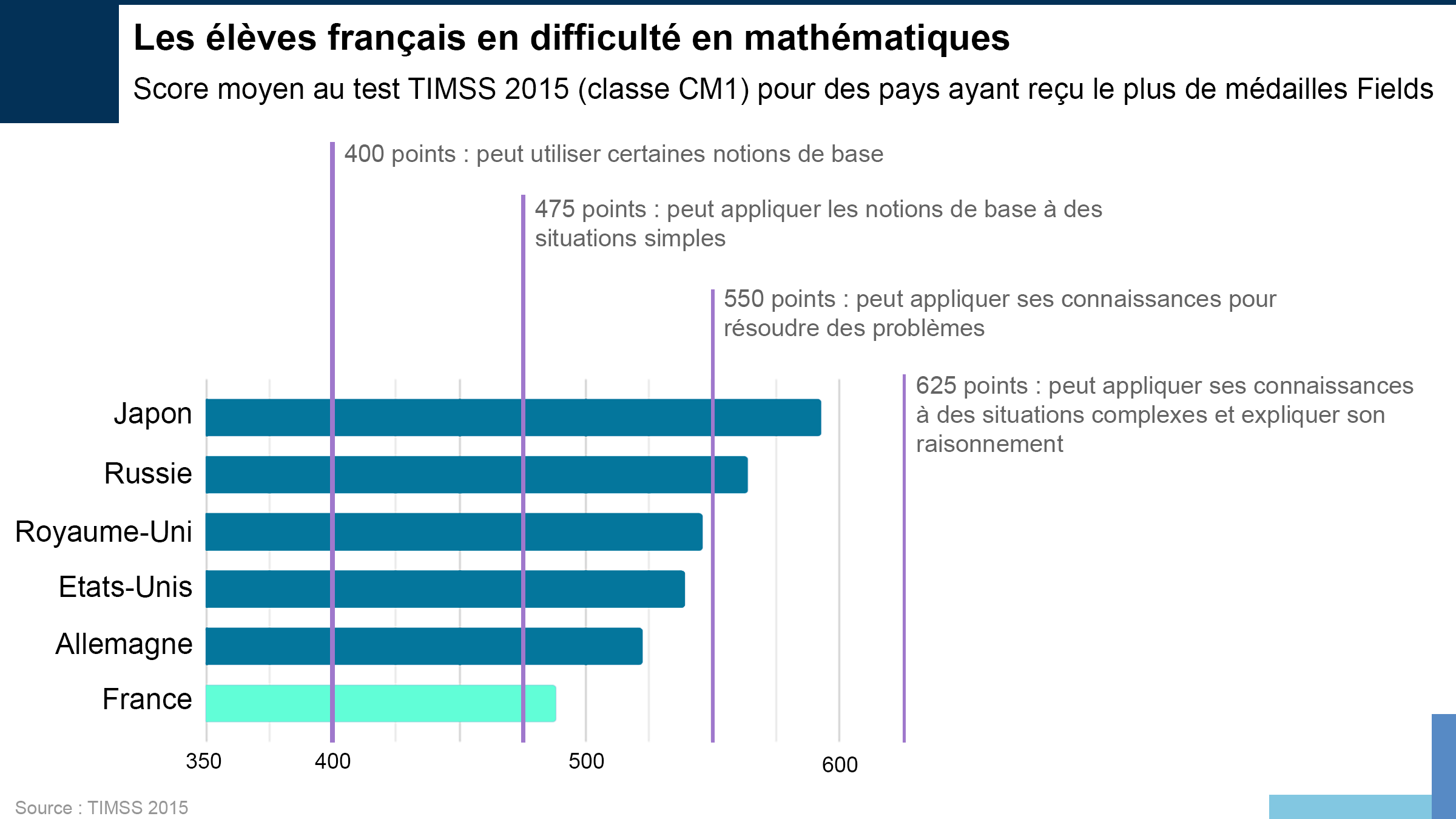 Résultats au test maths TIMSS
