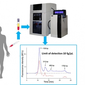 BIABooster : a more sensitive device for characterizing DNA in blood circulation